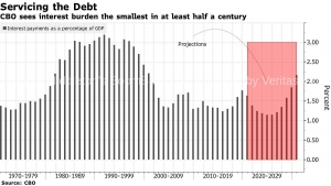 America's $20 Trillion Debt Pile Is Getting Cheaper as It Grows - This is Why Rates Won't Rise Anytime Soon