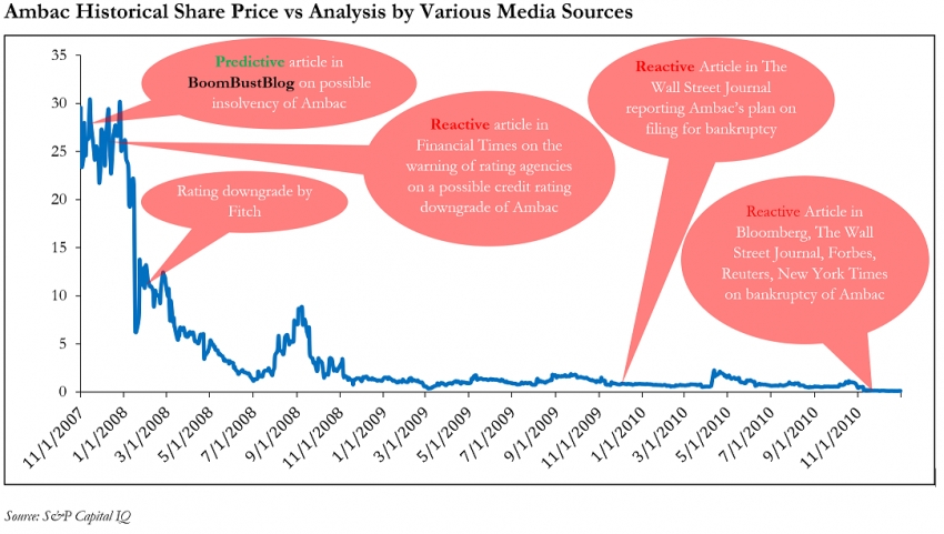 BoomBustBlog As the Most Predictive Media Property In the World? Comparisons to Mainstream, Financial and Business Publications, Pt. 2 - Bankruptcy of Ambac