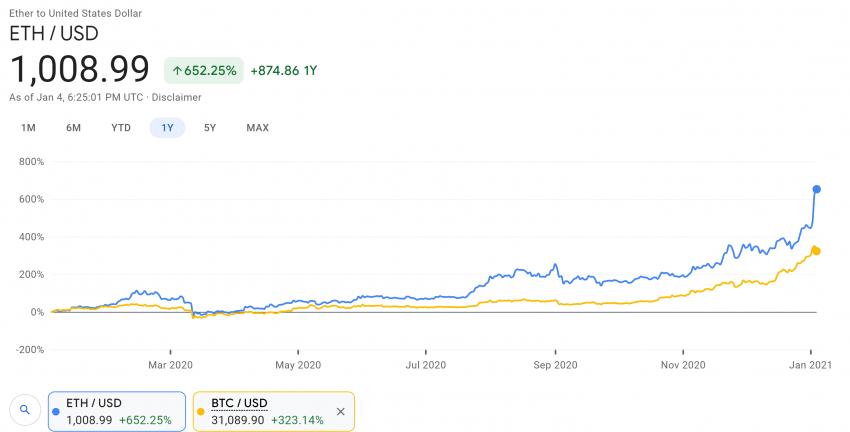ETH is More Valuable Than Bitcoin, But Let's Not Let the Facts Ruin A Good Headline