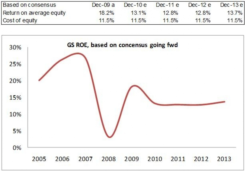 When the Patina Fades... The Rise and Fall of Goldman Sachs???