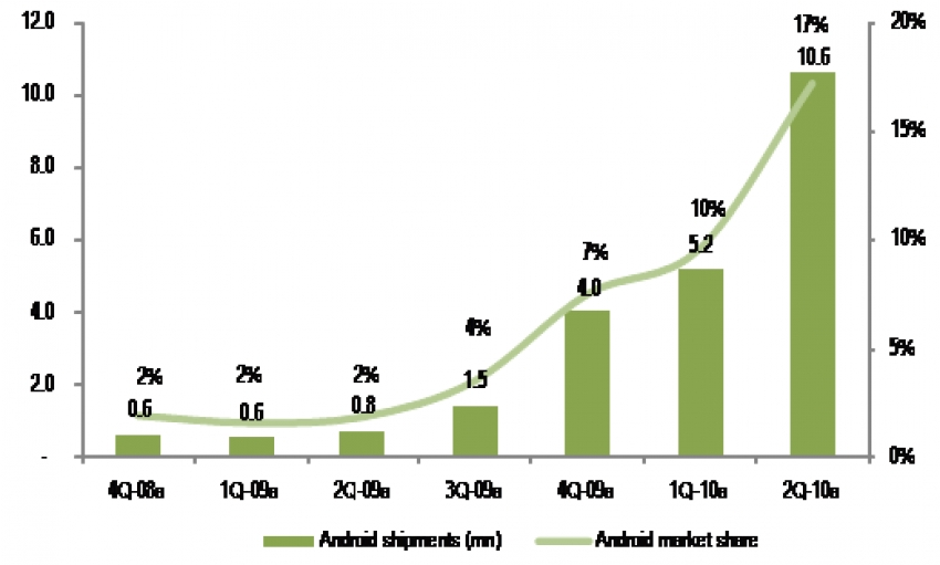 The Creatively Destructive Pace of Technology Innovation and the Paradigm Shift known as the Mobile Computing Wars!